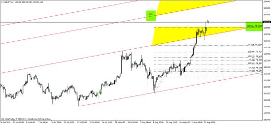йена - возможно новый диапазон ?