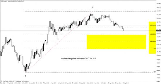 анализ EUR\USD исходя из других инструментов