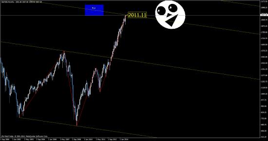 евро - возможно имеем диапазон