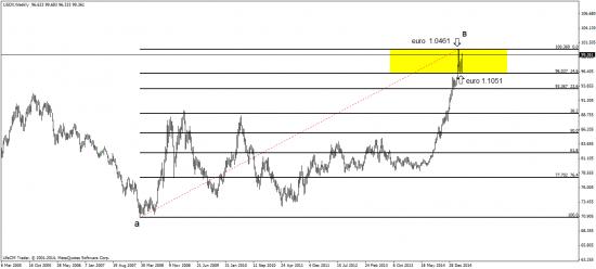 индекс доллара, eurostoxx - хорошая корреляция с евро