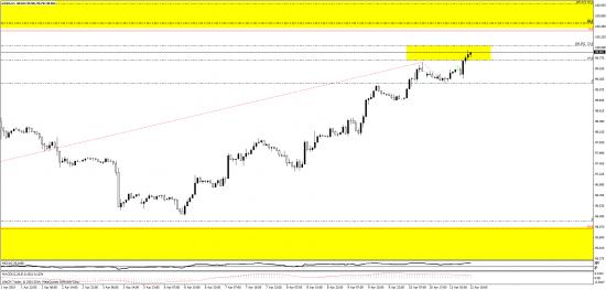 1.0536 по евро\баксу, смотрите за этим уровнем