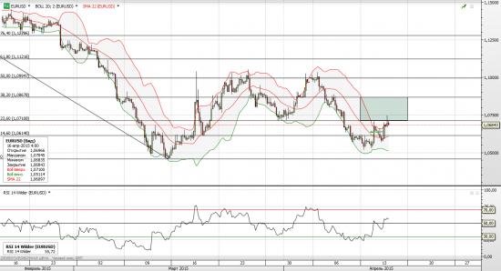 диапазон евро\доллара