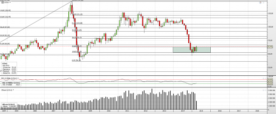 нефть и $ - корреляция