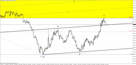 евро - может стоит прикрыть?