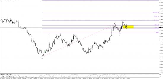 индекс $ ,  евро