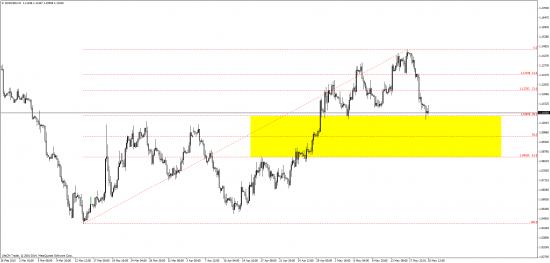 индекс доллара и евро