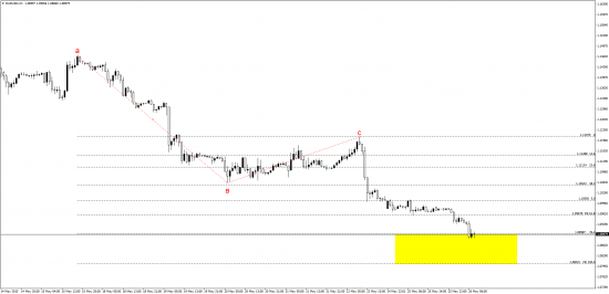 евро - новый диапазон ?