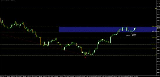 для евро медведей  - наблюдайте за 97.60