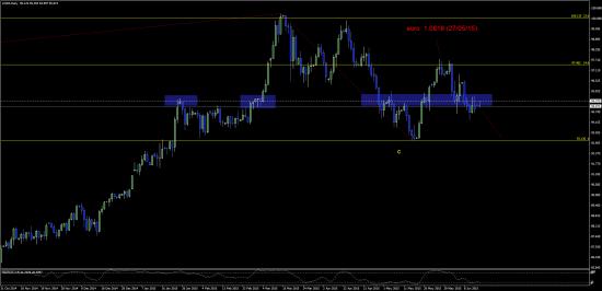 индекс доллара - может так?