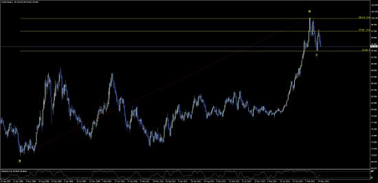 индекс доллара - идем на С