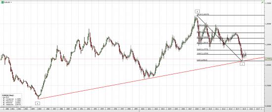 евро -  любителям фибо с 1985 г.