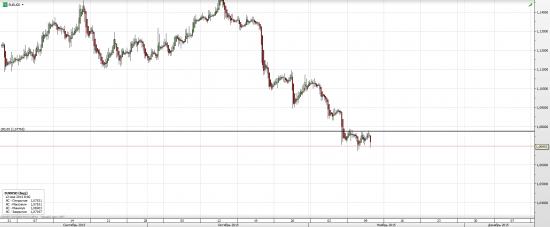 евро - 1.0776 серьезный уровень