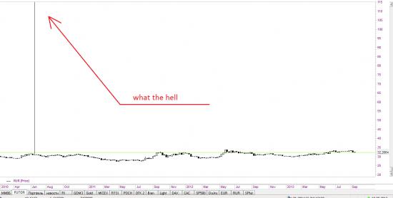 доллар - рубль,