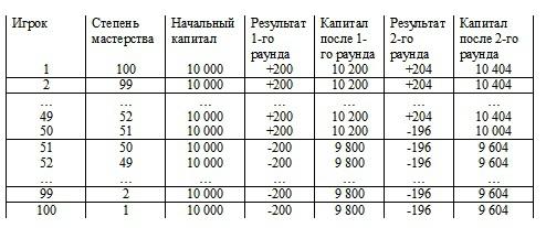Принцип меньшинства победителей и распределение капиталов