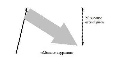 Классификация коррекций.