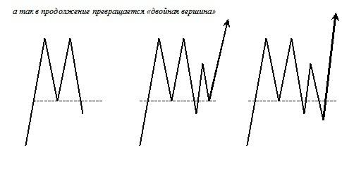 Разворотные формации как продолжения