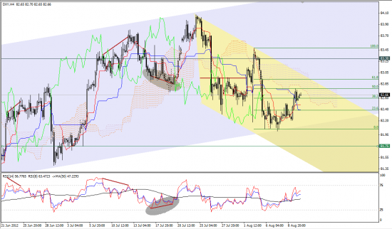 Аналитический обзор по парам EUR/USD и GBP/USD на 10.08.2012