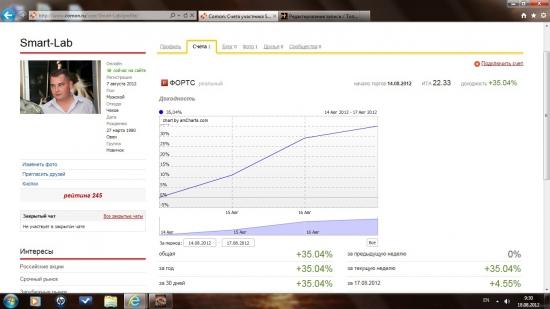 Доходность Smart-Lab за 15.08-17.08 +35,04%