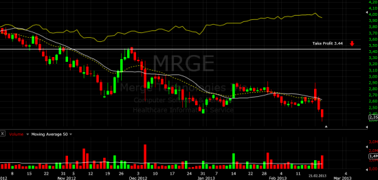 Инвестиционная идея. MRGE
