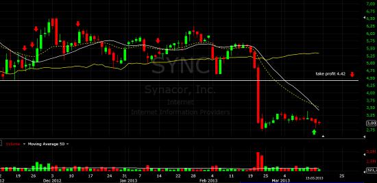 Инвестиционная идея. SYNC