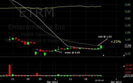 Закрытие позиции ETRM