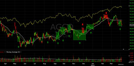 Инвестиционная дея. AGCO