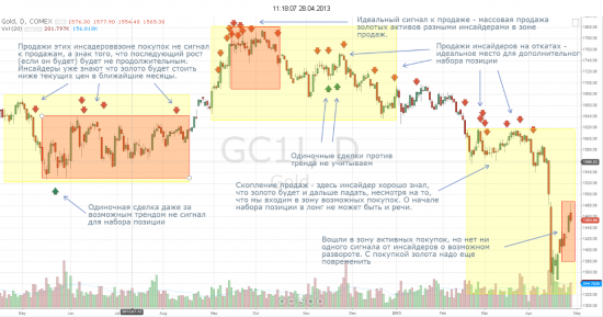Грааль для среднесрочной торговли (на примере золота)