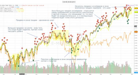 Инсайдеры и Хеджеры набирают шорт по S&P 500