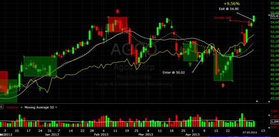 Закрытие позиции AGCO