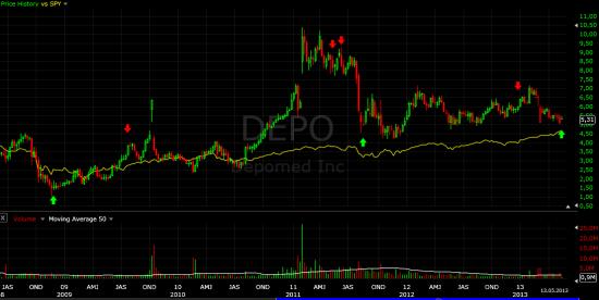 Купил DEPO вместе с инсайдерами в преддверии решения FDA