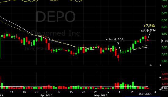 Закрыл DEPO в преддверии FDA