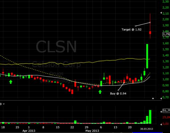 Памп CLSN закрыли по take-profit (+104%)