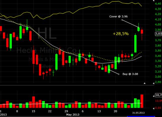 Закрыл покупку HL (+28,5%)