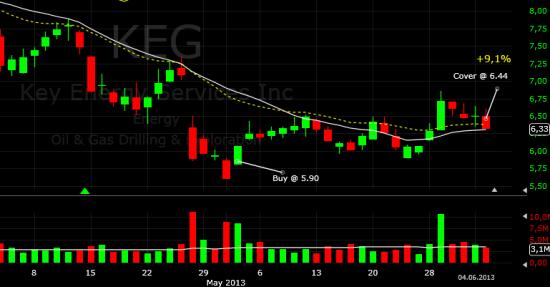 Закрыл покупку KEG (+9,1%)