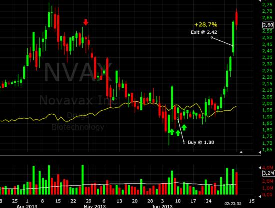 Закрыл покупку NVAX (+28,7%)