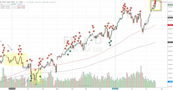 Инсайдеры по S&P 500 смотрят вниз