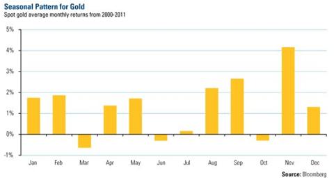 Сезонность золота