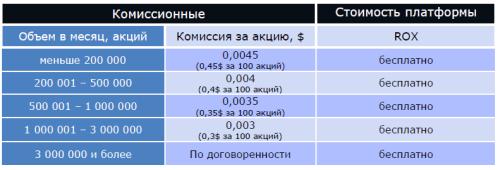 Среднесрочный тариф для торговли на NYSE, NASDAQ, AMEX (MIG International & SmartMoney)