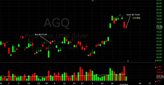 На америке закрыл серебрянный ETF - AGQ