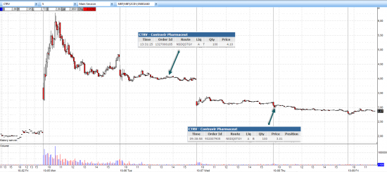 Дневник трейдера YANC. Закрыл продажу CTRV (+26,5%)