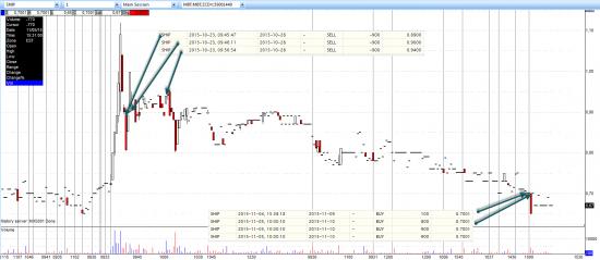 Дневник трейдера YANC. Вчера закрыл две позиции — SHIP (+23%), GENE (-8,2%)