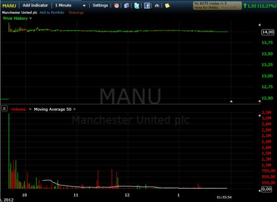 """Сегодня """"Манчестер Юнайтед"""" вышел на биржу"""