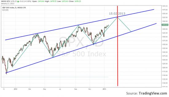 Взгляд на S&P 500
