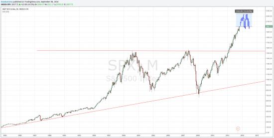 S&P 500, предположения