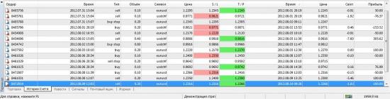 Торговля по EURUSD и USDCHF.