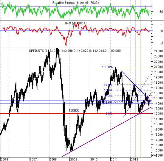 Рынок снижается, но пружина по-прежнему сжата