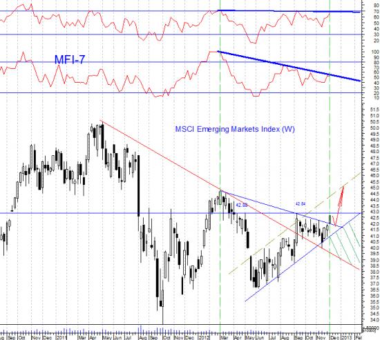 Индекс развивающихся рынков MSCI Emerging Markets после трех недель роста вплотную подошел к 8-ми месячному максимуму 42,88. Нужно быть очень наивным человеком, чтобы ждать пробоя этого уровня