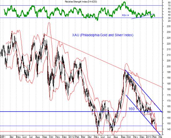 """""""Потенциал для сильного ралли ограничен"""" считают стратеги из Goldman Sachs"""