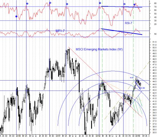 Инвесторы задают себе вопрос: какие факторы будут поддерживать американский рынок после окончания сезона отчетности?