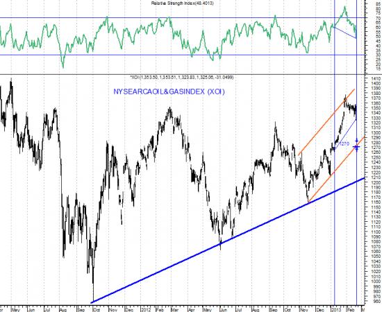 """Достаточно индексу S&P-500 снизиться ниже поддержки 1470 и """"медведи"""" воспримут это как доказательство того, что рост рынка с 2009 года является жульнической схемой Чарльза Понци"""